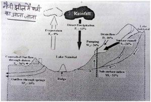 Water Flowing in Nainital Skeetch-IIT Roorkee (2002)