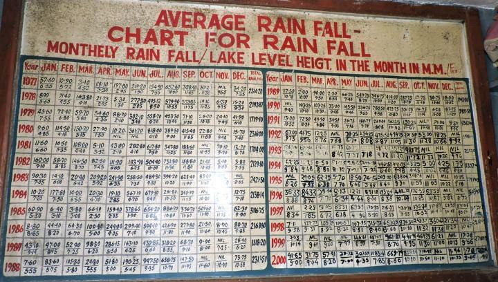 नैनीताल में होने वाली वर्षा और नैनी झील में जल स्तर के दशकों पुराने आंकड़े